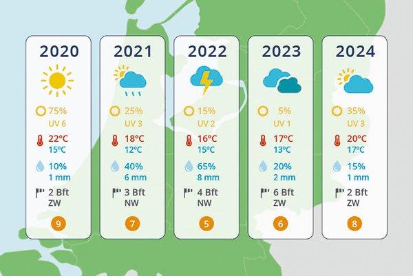 Nederland voorspelling 5 jaar vooruit
